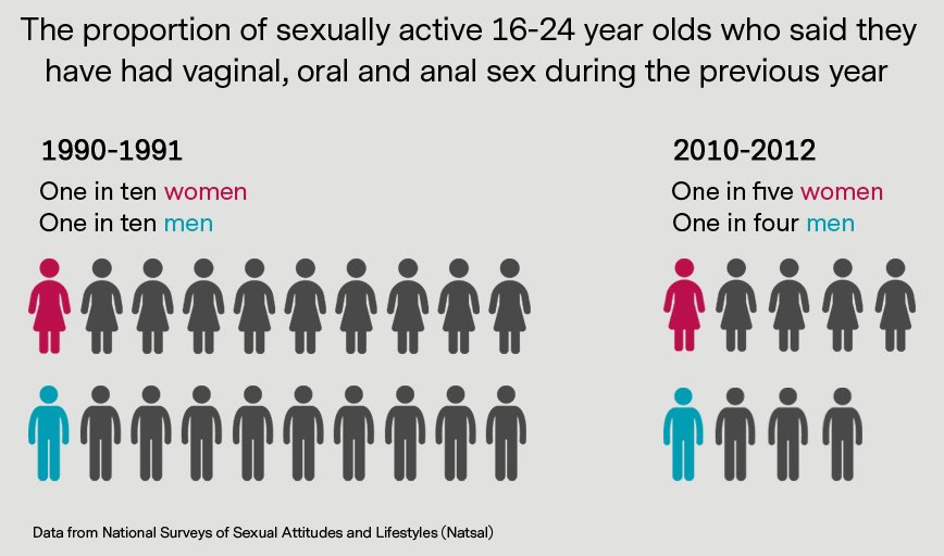 The Authors Say An Understanding Of Sexual Trends Can Help Guide Education  Policy: Http://bit.ly/2zkBWTf @NatCen @UCLpic.twitter.com/jDPRPE25qE Amazing Design