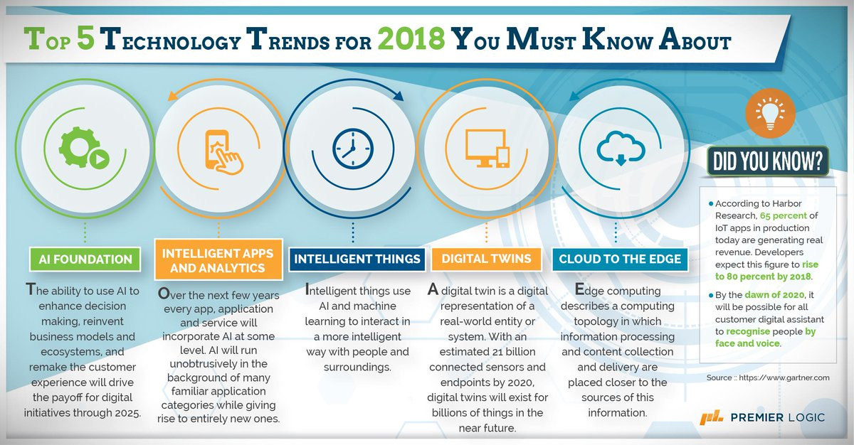 All About Tech To Look For In 2020