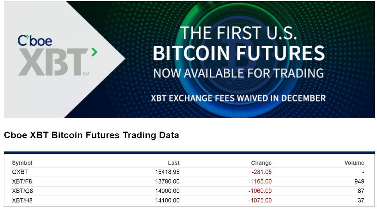 Bitcoin help bitcoinshelp twitter cfe launched trading in cboe bitcoin futures on december 10 under the ticker symbol xbt details about news contractpicitterizzfl3uxmd buycottarizona Choice Image