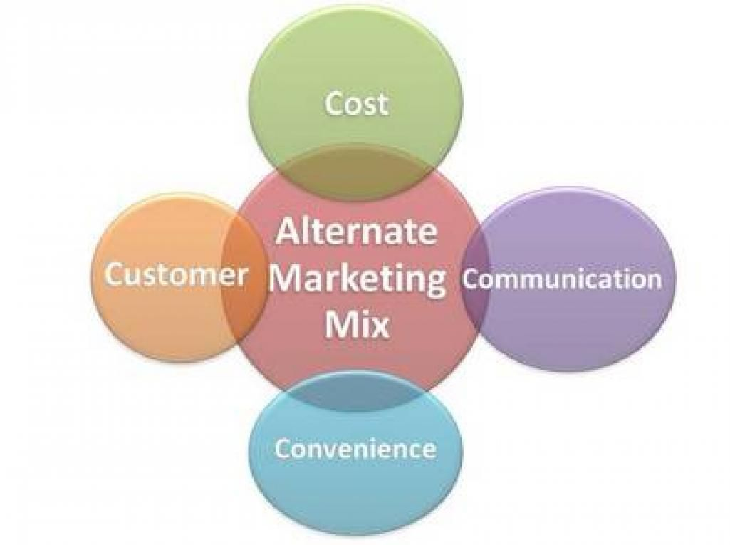 the right marketing communication mix that Get your marketing in the right with an effective media mix, you can reach memorable communication with your customers and getting lost in the din of the.
