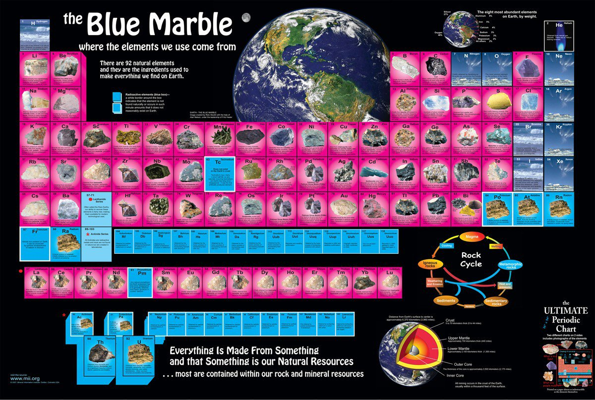 Periodic hashtag on twitter start off 2018 with this beautiful blue marble periodic table double sided vinyl poster in english or espaol available at httpowt5fi6 for only gamestrikefo Gallery