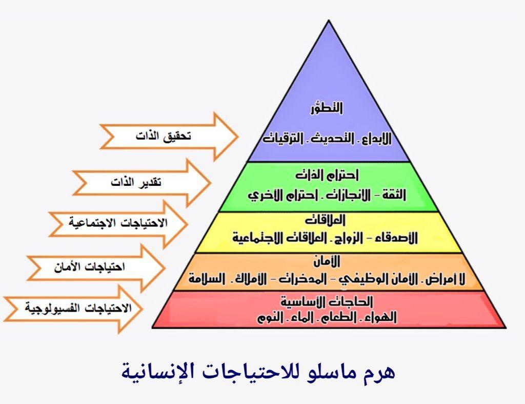 نظريات الإدراك pdf