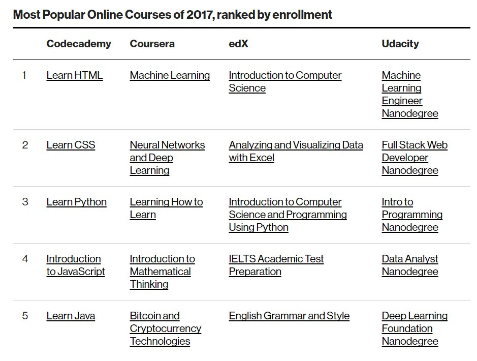 test Twitter Media - Most popular Online Classes for Job Skills from Coursera, Udacity, EdX and Code Academy https://t.co/h6TbdsWRfz https://t.co/Po3cHJsgGY