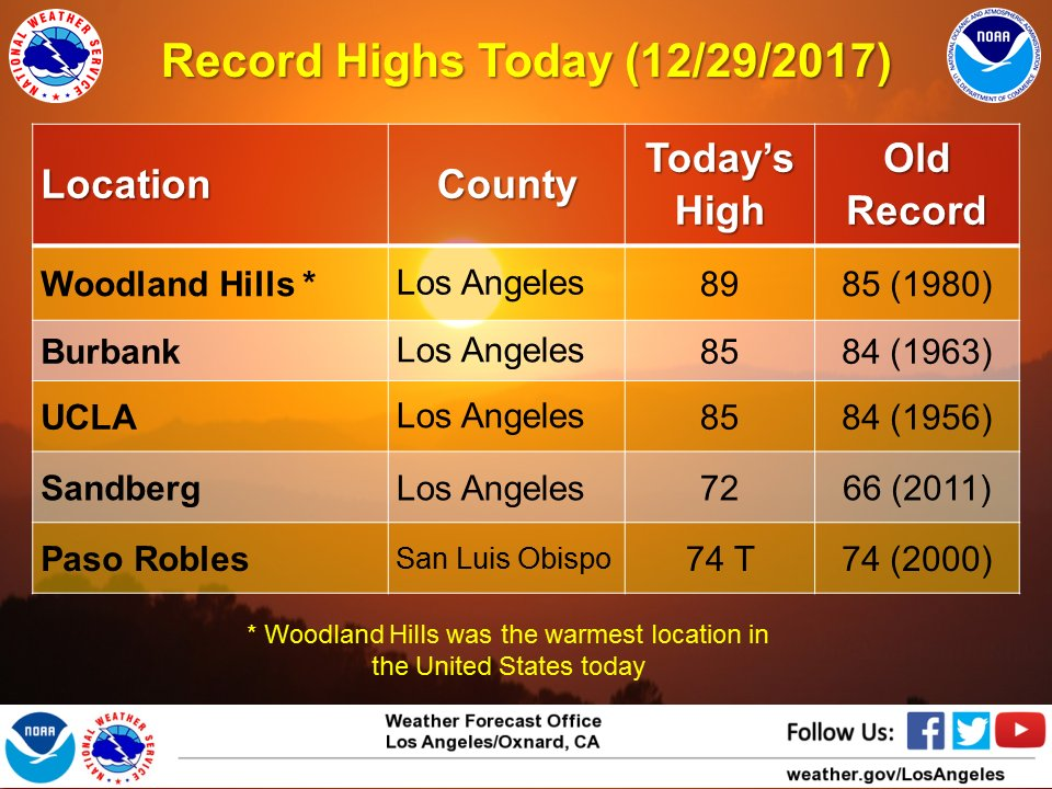 Graphic of Record highs for SW California today. #cawx #Socal #LAweather