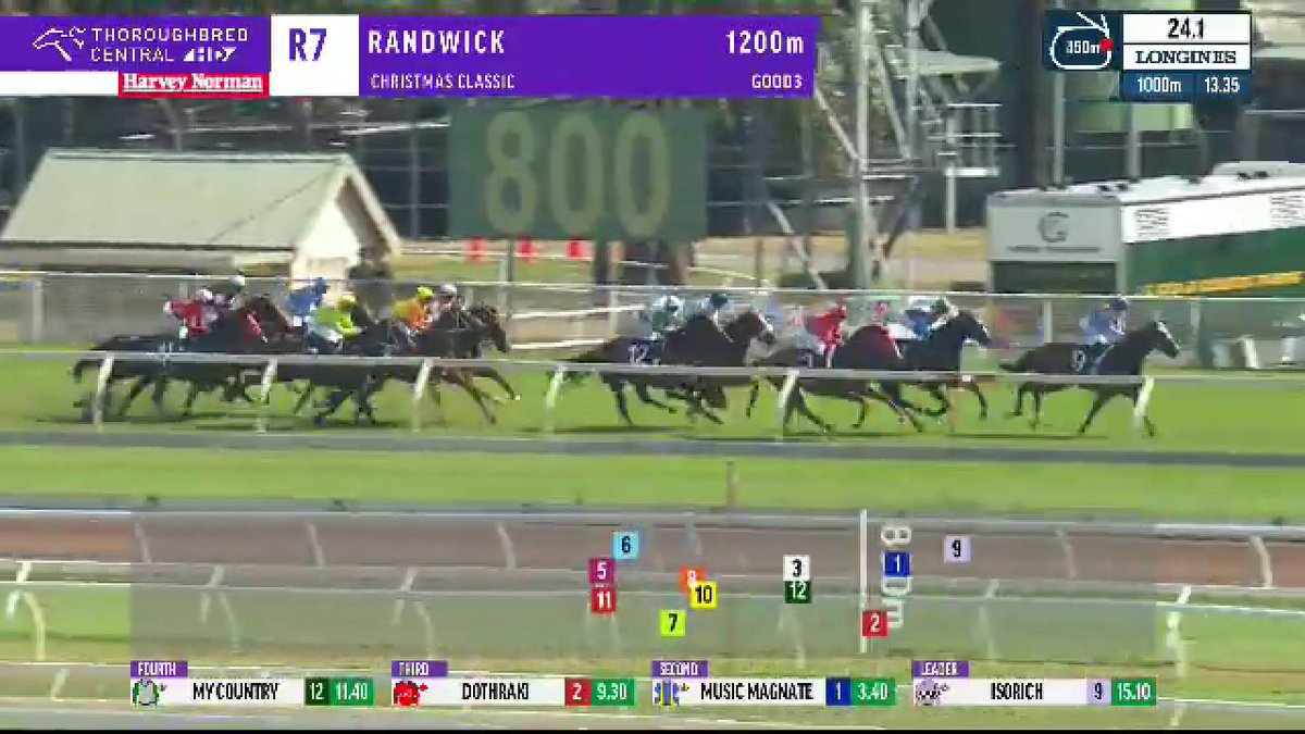 sky racing on twitter tough fighting win by music magnate who shows his class to win the listed christmas classic despite lugging the 615kgs - Christmas Classic Music