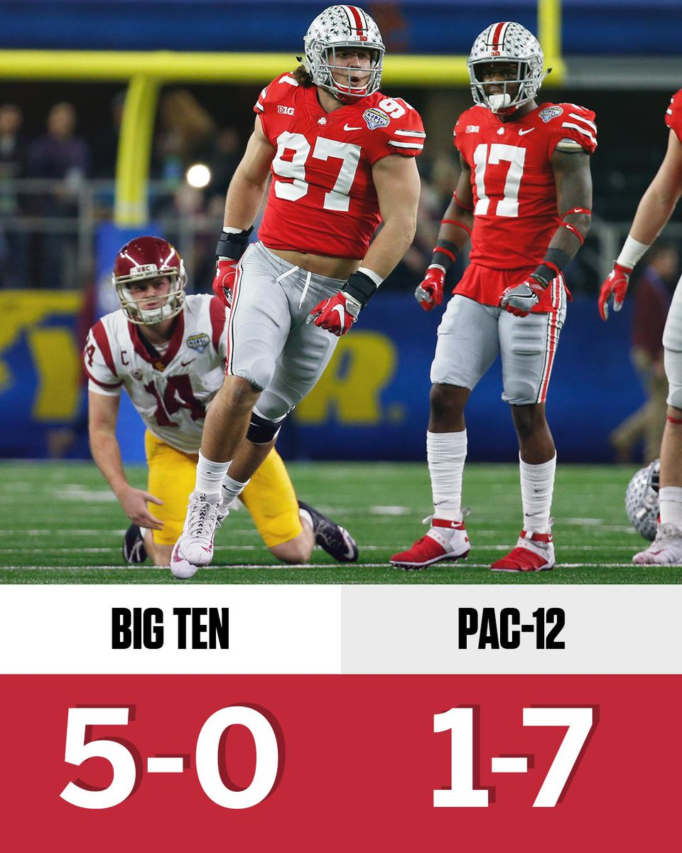 The Big Ten has been perfect in bowl season.  The Pac-12 has been, well ...