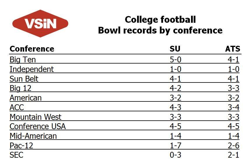vsin on twitter conference records su and ats in bowl games