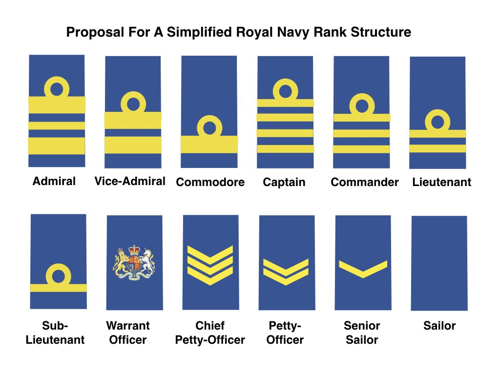 Badges and Insignia – Contact Left |Royal Navy Officer Ranks