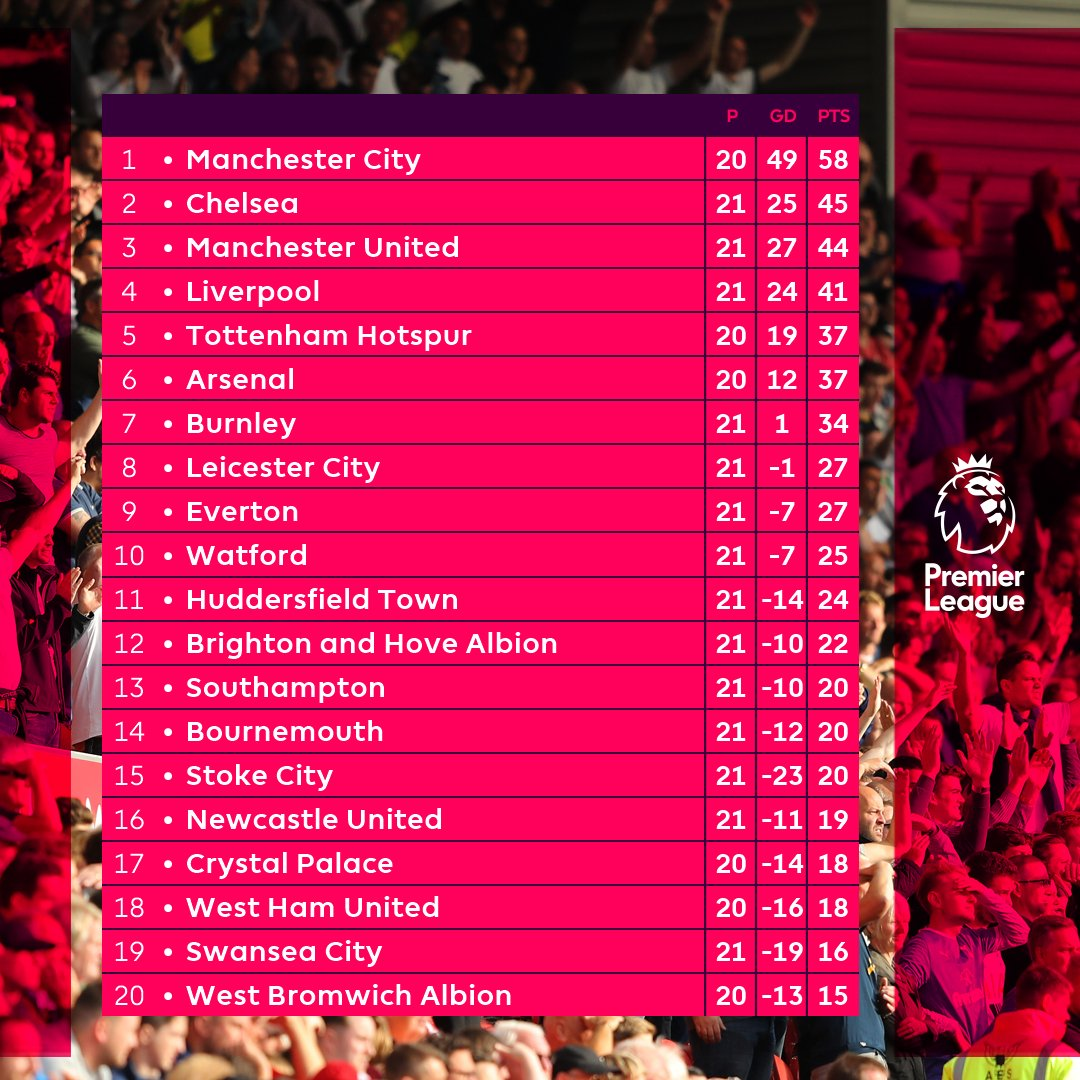 Happy with where your team is heading into 2018?  #PL