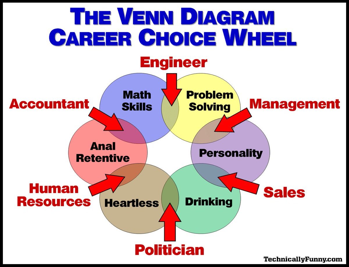 """The 2nd Most Liked Post in 2017 was first shared on November 9. The Venn Diagram Career Choice Wheel #VennRules #HappyNewYear2018 #HappyNewYear Via @donmcmillan """"Custom COMEDY For Your Corporate Event""""pic.twitter.com/0AnS9pFMPO"""