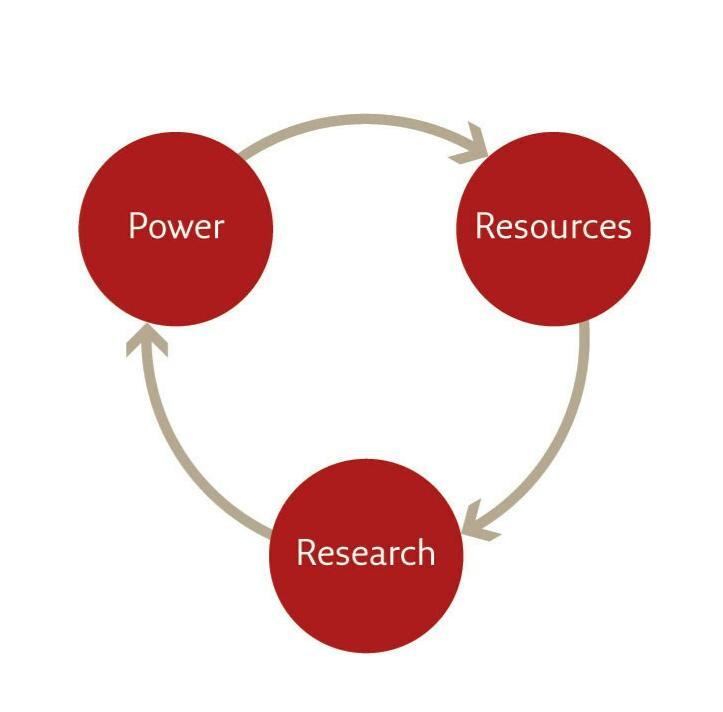 Ciclo Poder -> Recursos -> Investigación, que retroalimenta el avance del Homo Sapiens