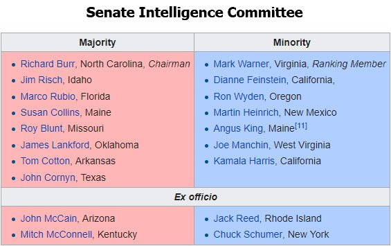 A list of members on the Senate Intelligence Committee.