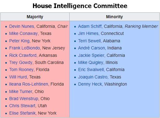 A list of members on the House Intelligence Committee.
