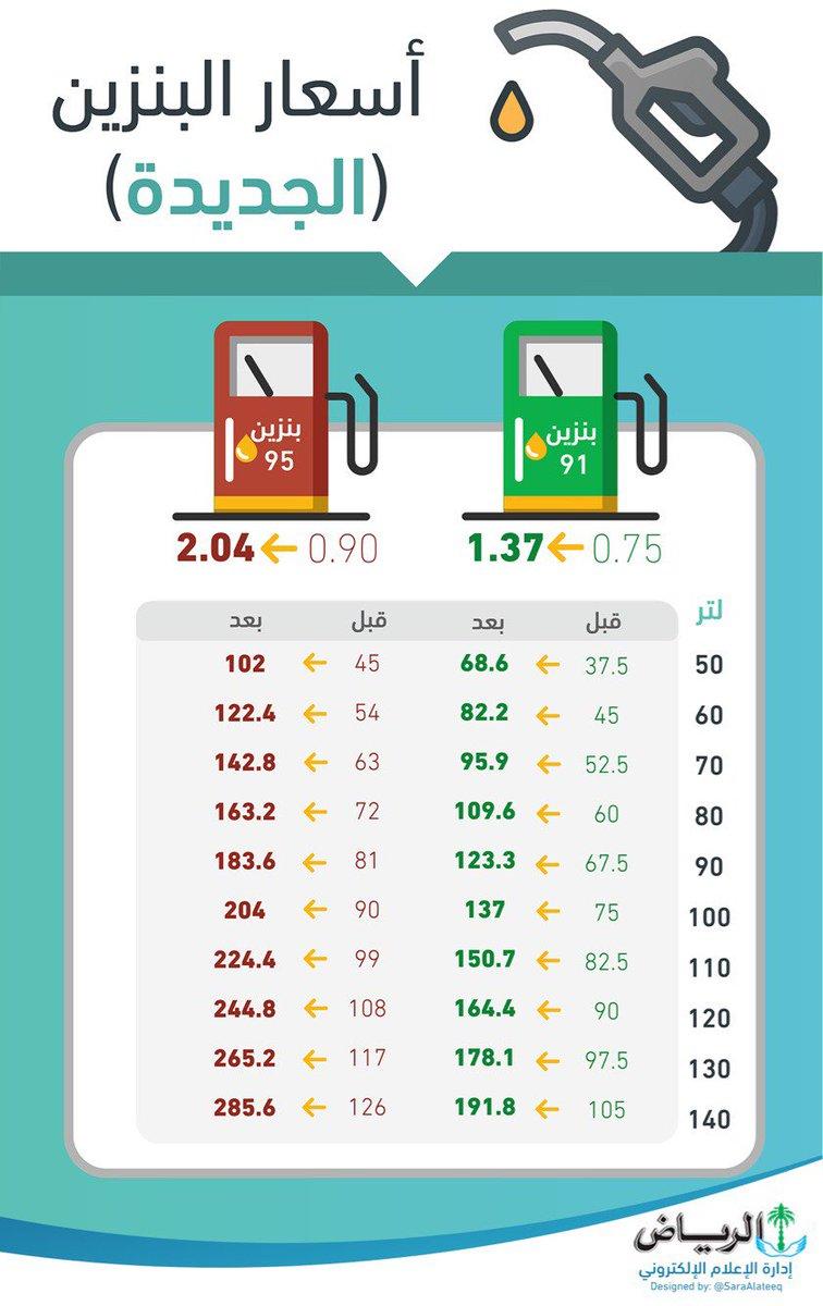 أكبر دولتين خليجيتين تدخلان عالم الضريبة رسمياً.. أسعار البنزين ترتفع حتى 120% والقيمة الم DSaA2wjXcAA0-d-