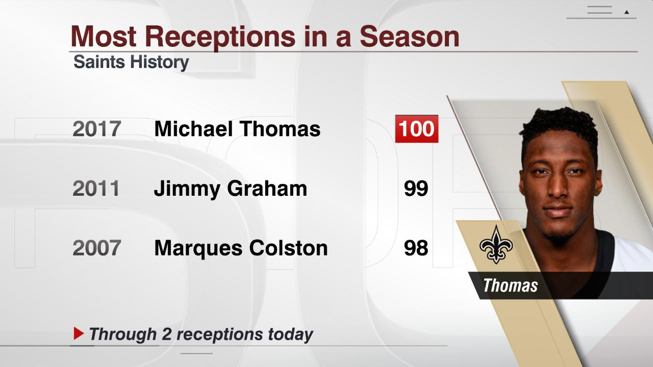 With two catches so far today, Michael Thomas has the first 100-reception season in @Saints history. https://t.co/WjvRJHSPfJ