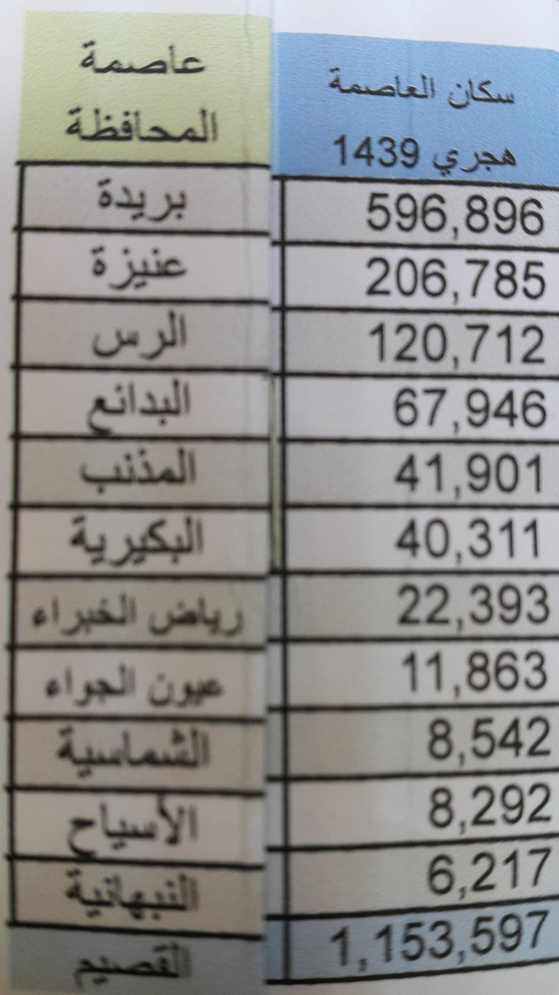 عبدالله بن درع المسعودي On Twitter من المتوقع أن يبلغ تعداد سكان منطقة القصيم بحسب زيادة السكان السنوية هذه السنة 1439 هجرية 1 567 813 نسمة وسيكون تعداد مدن