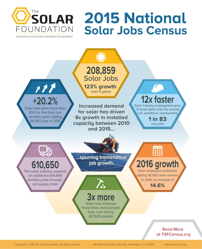 Solar jobs have had 123% growth over 5 years, 12x faster than the overall US workforce! https://t.co/uxOKpHcRek