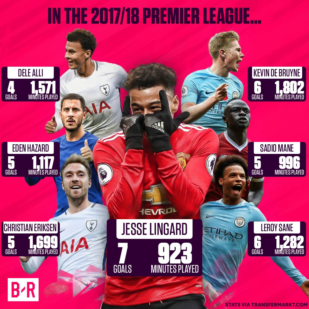 Less minutes, more goals than the big name competition. It's time to talk about Jesse Lingard 🙌