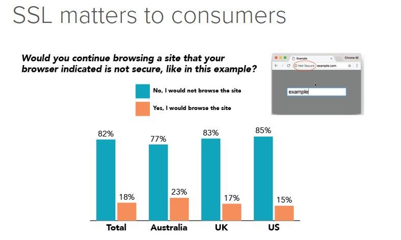 Etoileinfosolutions On Twitter 81 Consumers Prefer Websites