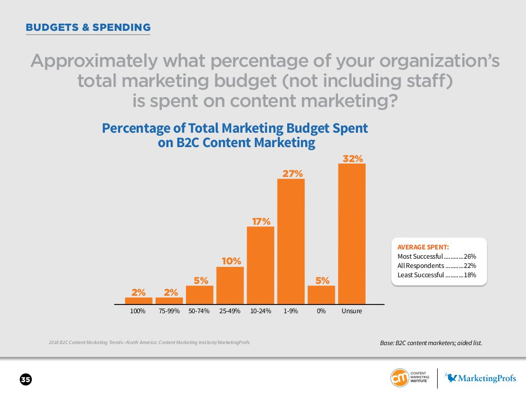 What percentage of your organization's total marketing budget is spent on content marketing? https://t.co/ZiSZicgNVu https://t.co/qahRBuHSuU