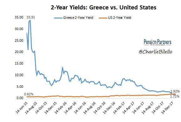 Greece vs US 2 year yield graph41