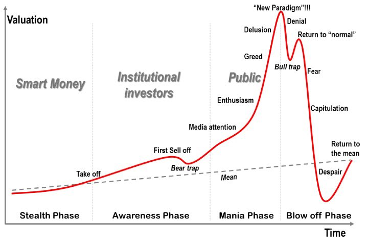 mercati bitcoin bear