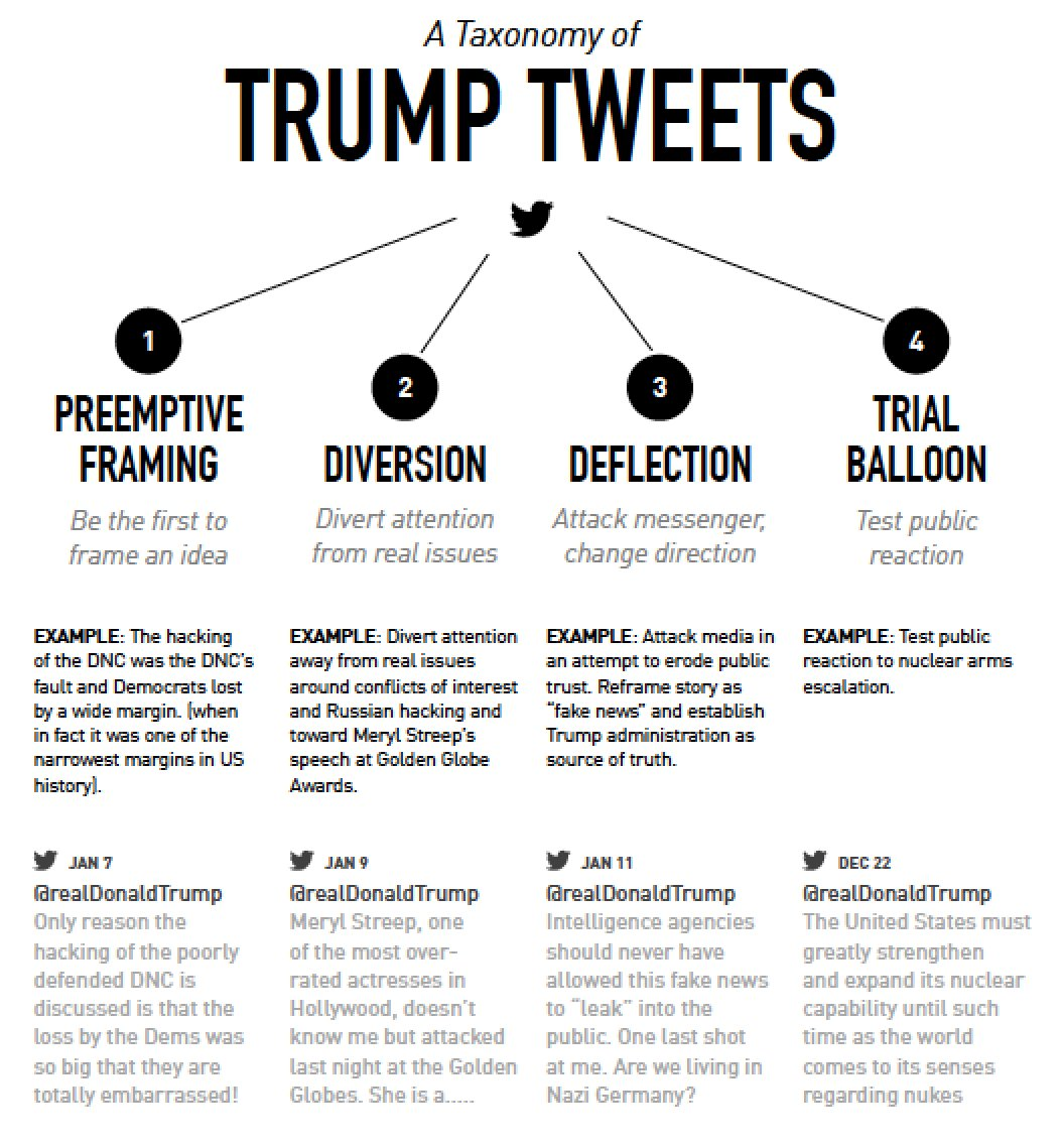Trump uses social media as a weapon to control the news cycle. It works like a charm. His tweets are tactical rather than substantive. They mostly fall into one of these four categories.