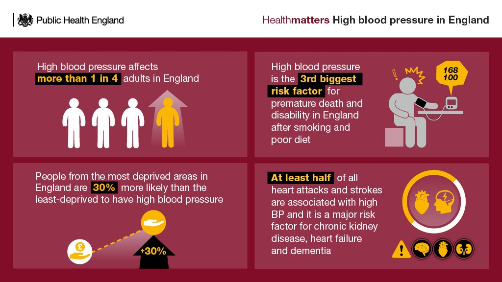 """PHE South West on Twitter: """"#PHEin2017: The first #PHEHealthMatters of 2017  looked at combatting high blood pressure https://t.co/Y0FXDFlP4s… """""""