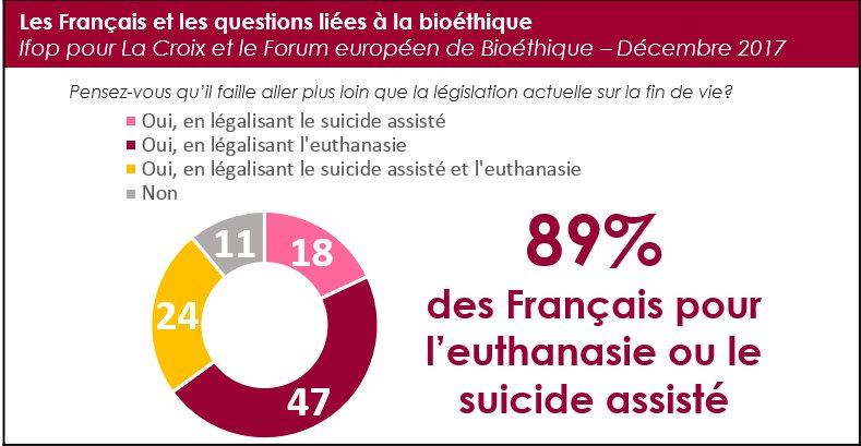 """Ifop Opinion on Twitter: """"Sondage @IfopOpinion @LaCroix """"Les Français et  les questions de #bioéthique"""" ⤵️ 89% des Français pour l'euthanasie ou le  suicide assisté - 47% pour l'euthanasie - 18% pour le"""