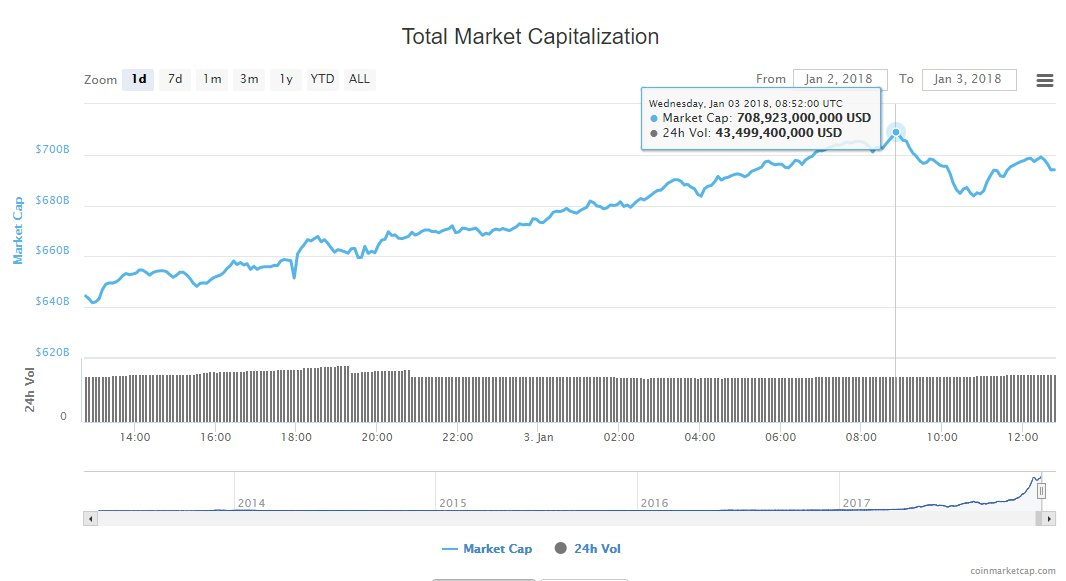 cryptocurrency market cap all time high