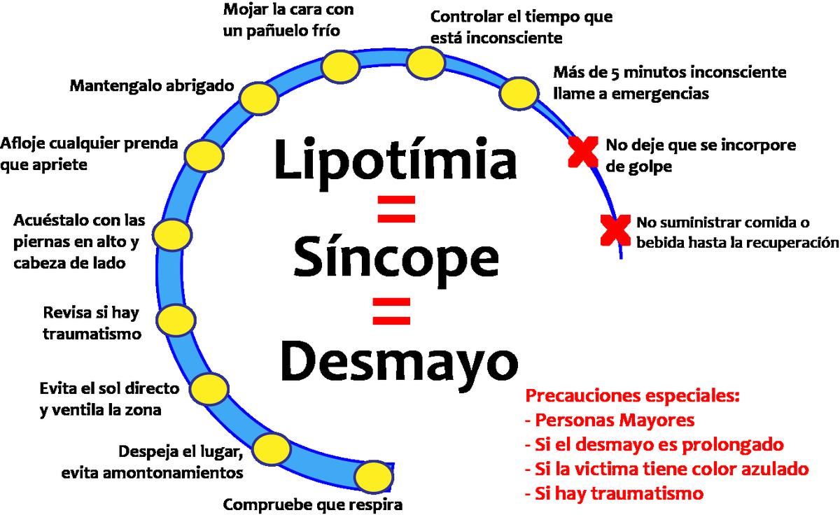 Resultado de imagen para sincope y lipotimia