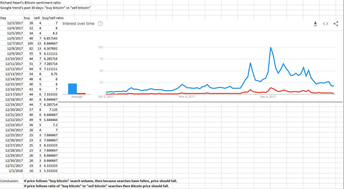 Bitcoin Sentiments Using Twitter Stream API | Devpost