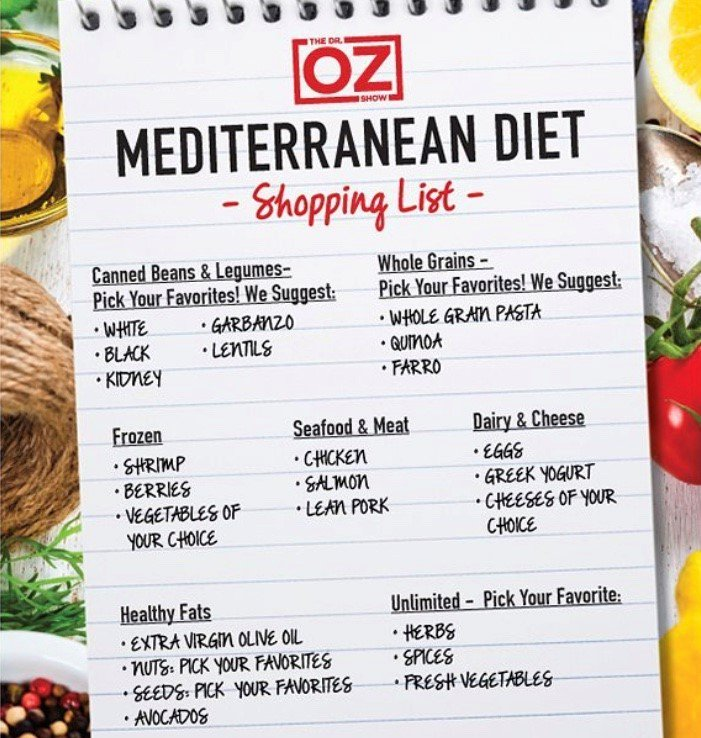 mediterranean diet grocery list