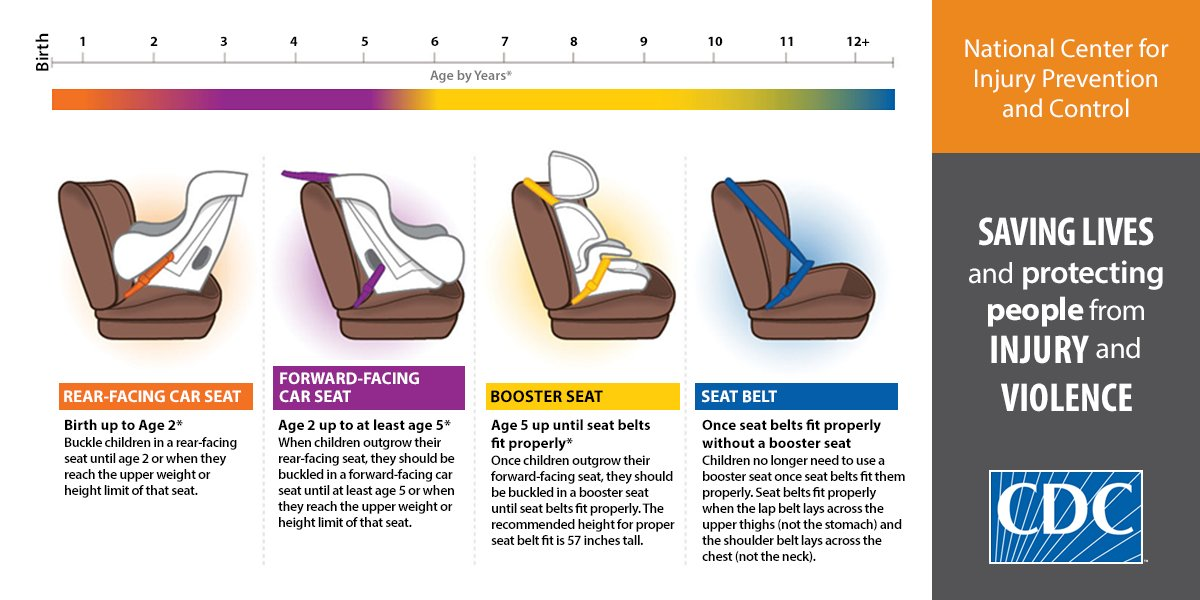 Excellent Cdc Injury Center On Twitter Which Car Seat Is Safest For Andrewgaddart Wooden Chair Designs For Living Room Andrewgaddartcom
