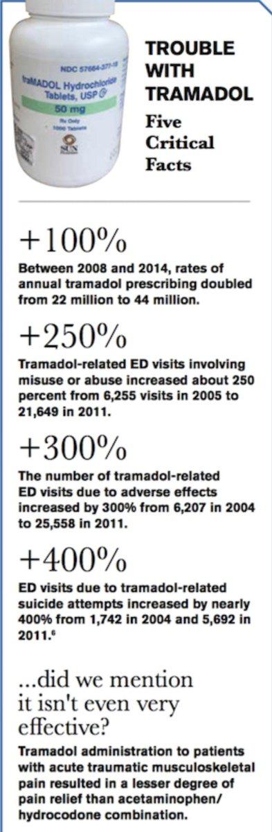 drug interactions between tramadol and advil