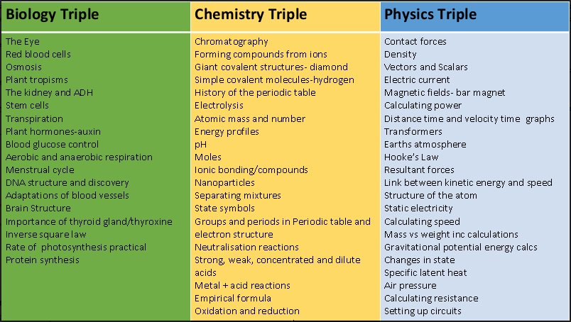 The science faculty on twitter year 11 revision topics for your 1218 pm 3 jan 2018 urtaz Choice Image