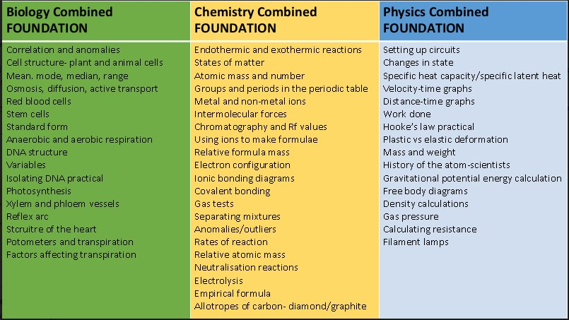 The Science Faculty On Twitter Year 11 Revision Topics For Your