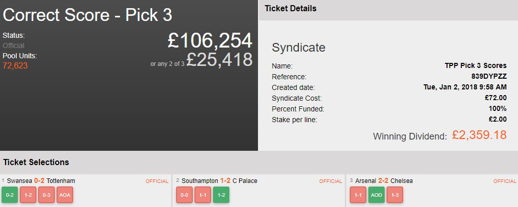 That result in #AFCvCFC gave @TwoPoundPunt a lovely winner here! £2,359 in the bag for his #Syndicate!