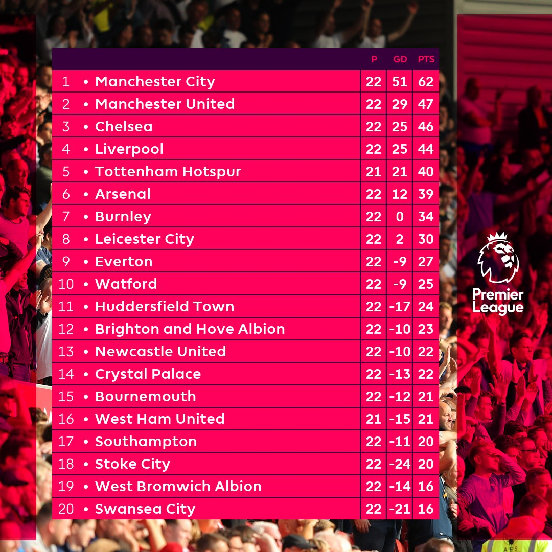 This is what that results means for the #PL table...   #ARSCHE