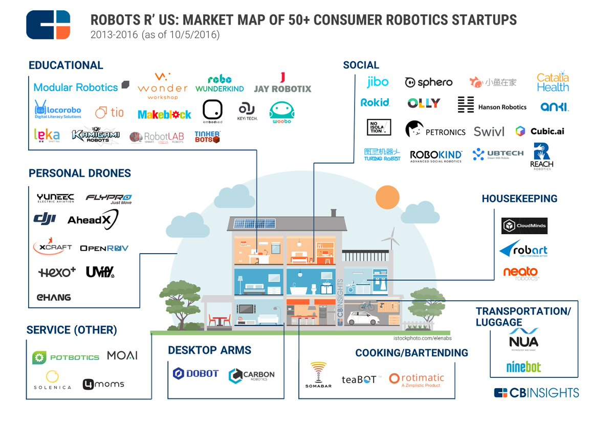 Cb Insights On Twitter Quot Morning Market Map As Ai