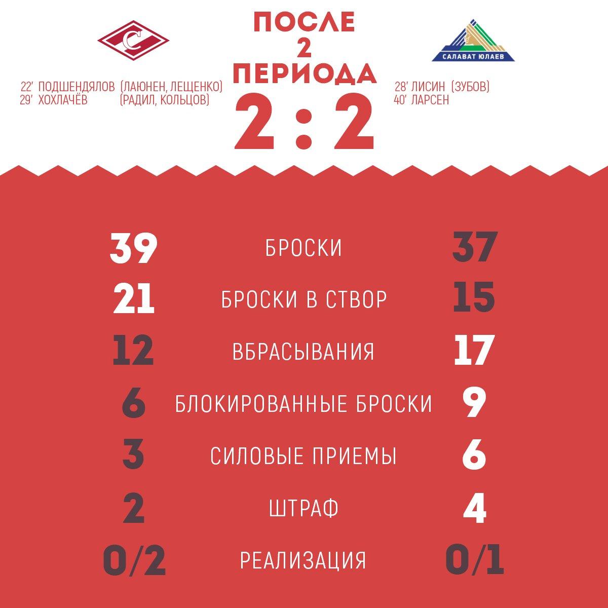 Статистика матча «Спартак» vs «Салават Юлаев» после 2-х периодов