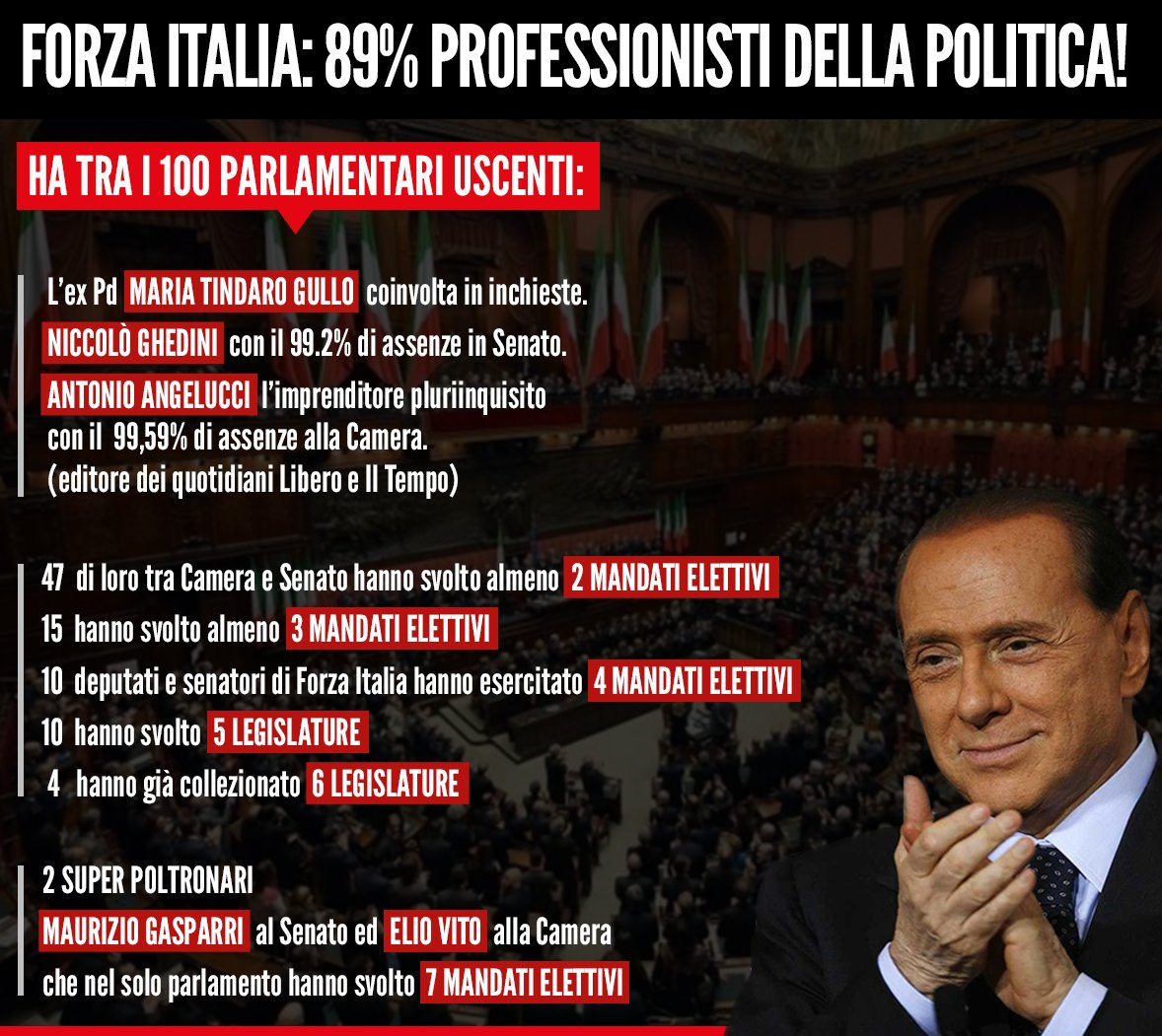 Forza Italia: 89% professionisti della p...