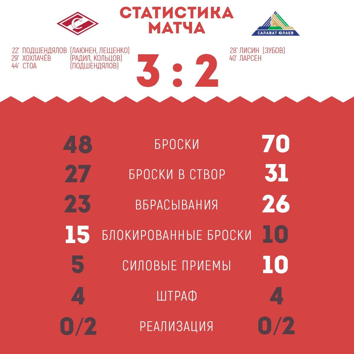 Статистика матча «Спартак» - «Салават Юлаев» 3:2