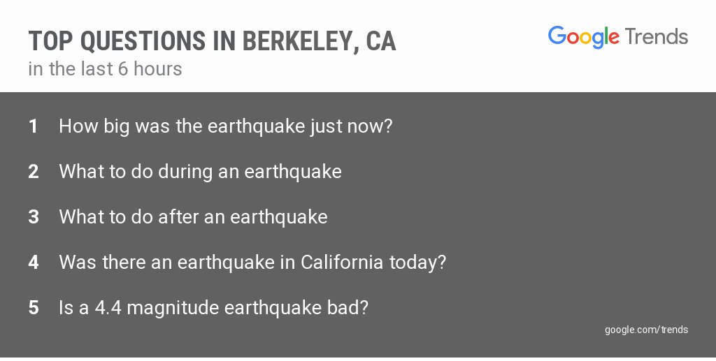 googletrends on twitter how big was the earthquake just now these are the top questions in berkeley ca in the past 6 hours