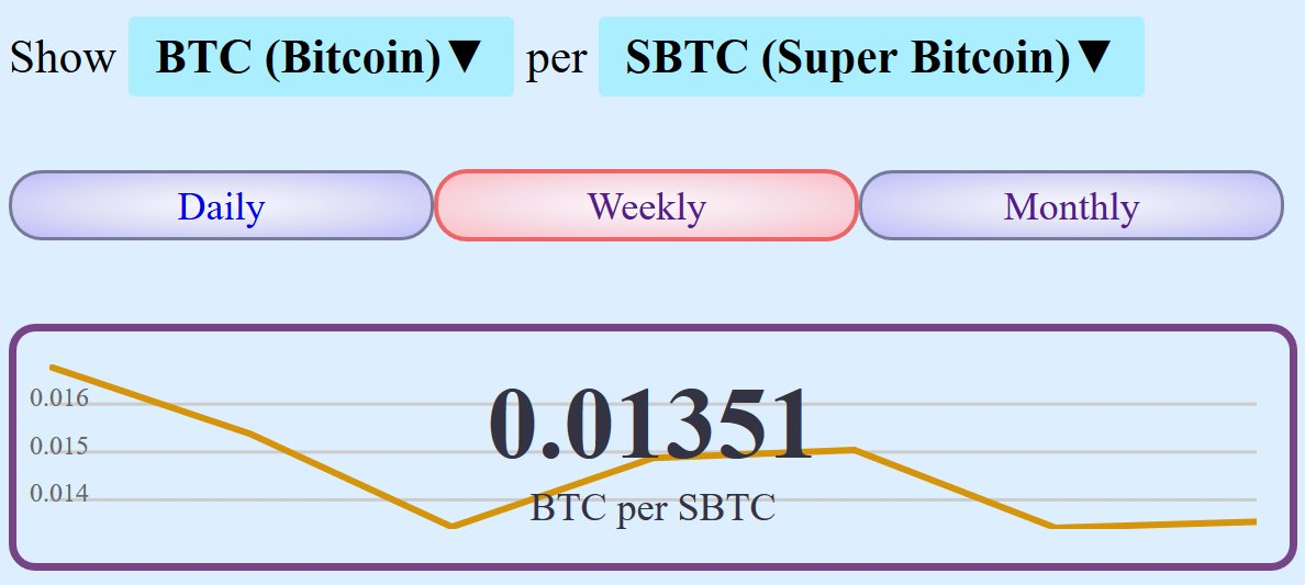 Superbitcoin hashtag on twitter 0 replies 2 retweets 2 likes ccuart Choice Image