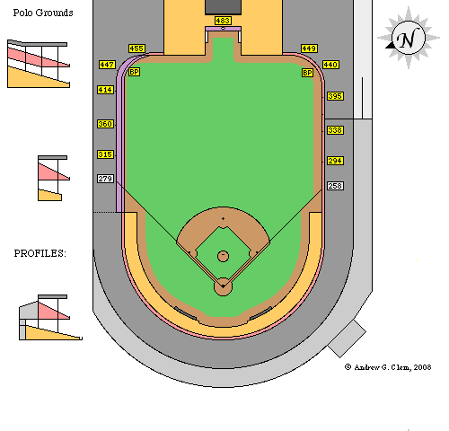 Polo grounds field dimensions