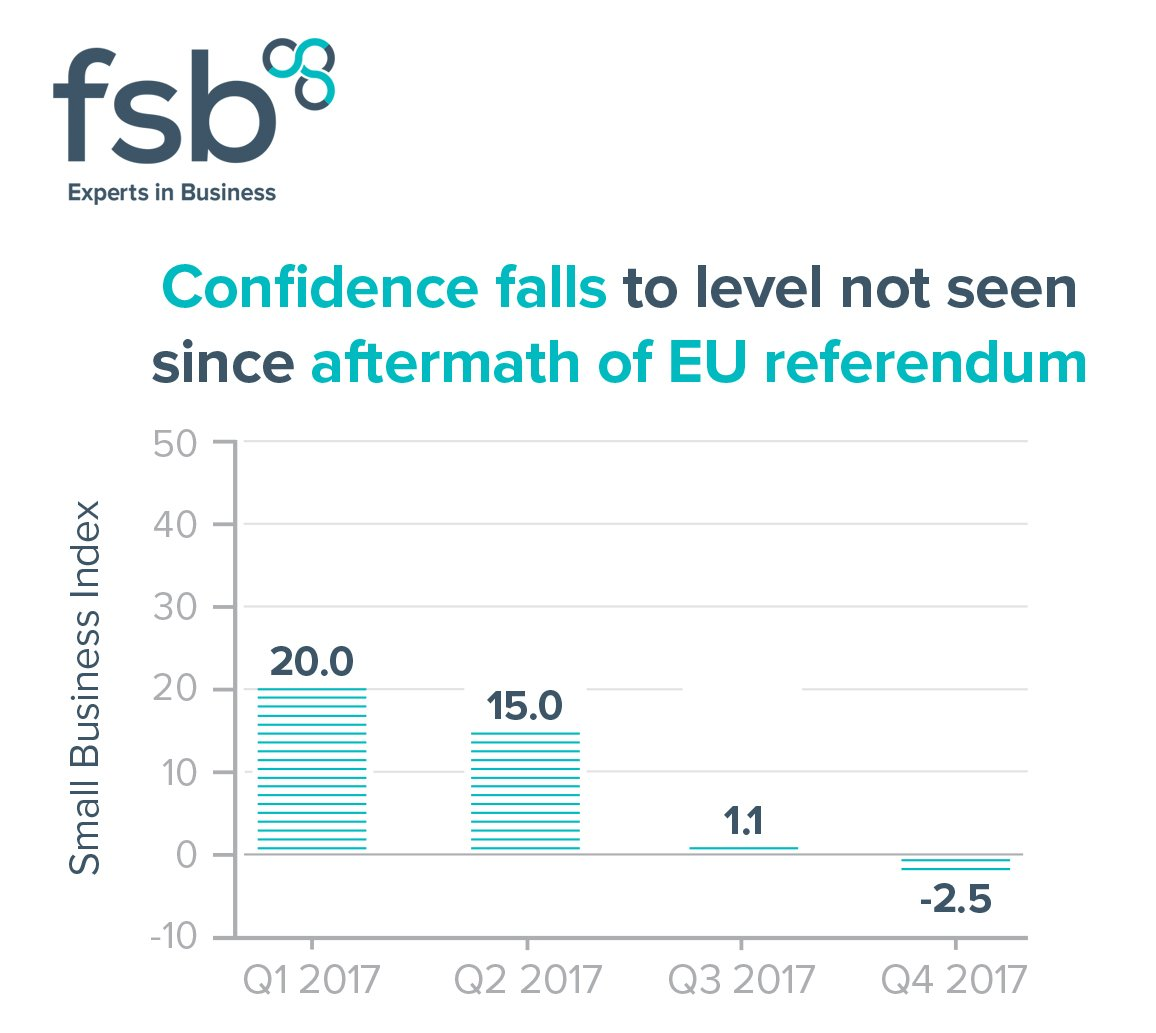 Image result for UK small businesses confidence has fallen