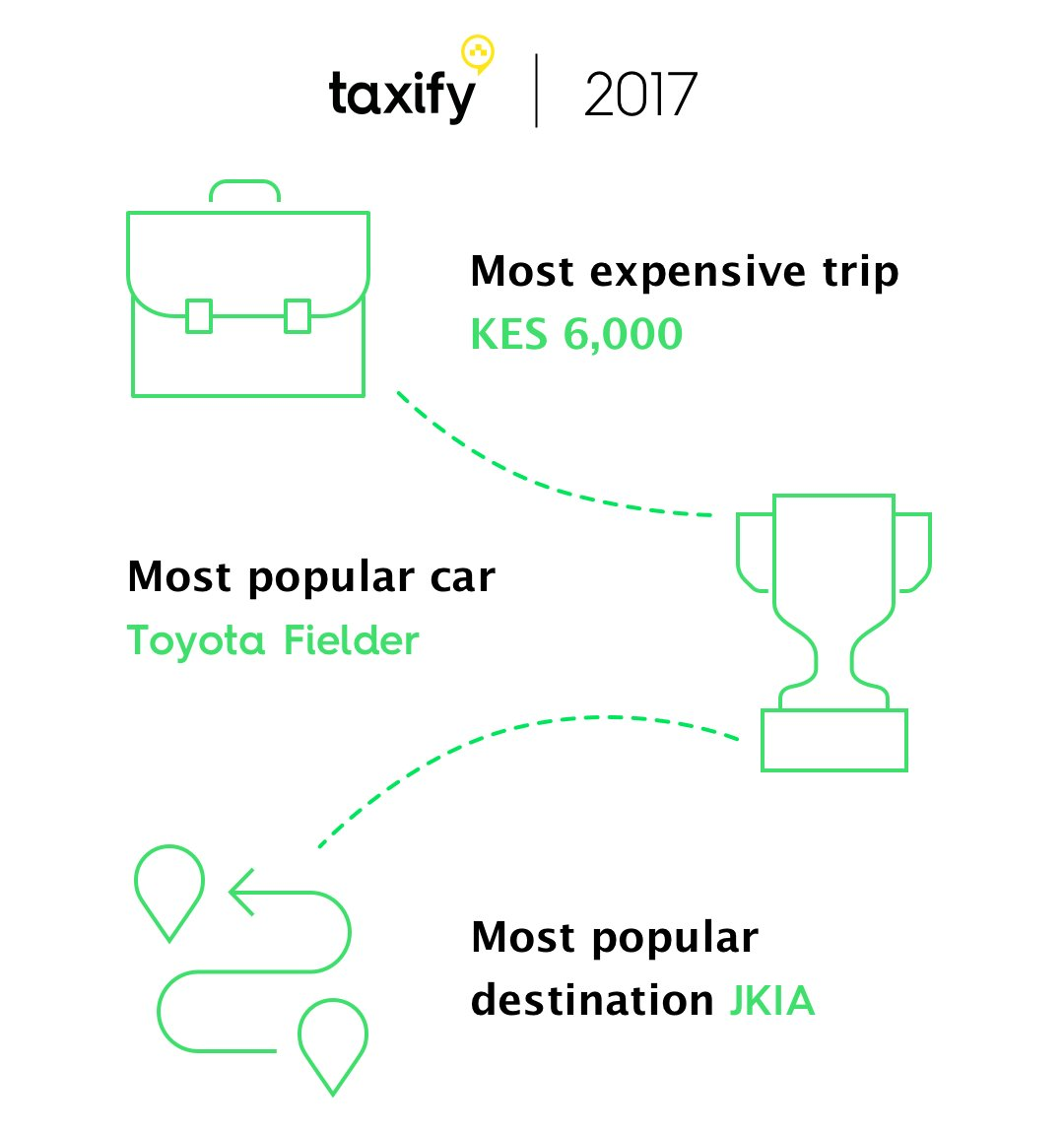 Astonishing Taxify Kenya On Twitter We Celebrate Our First Year In Kenya This Wiring Digital Resources Dimetprontobusorg