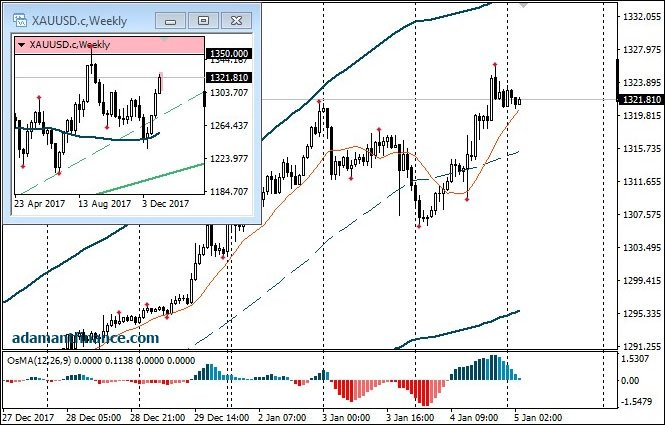 Forex gold новости форекс онлайн нефть график