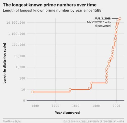 Graph showing length of known prime numbers over time, starting at under 10 digits in 1588 and raising sharply over the last 50 years to over 10 million digits in early 2000s